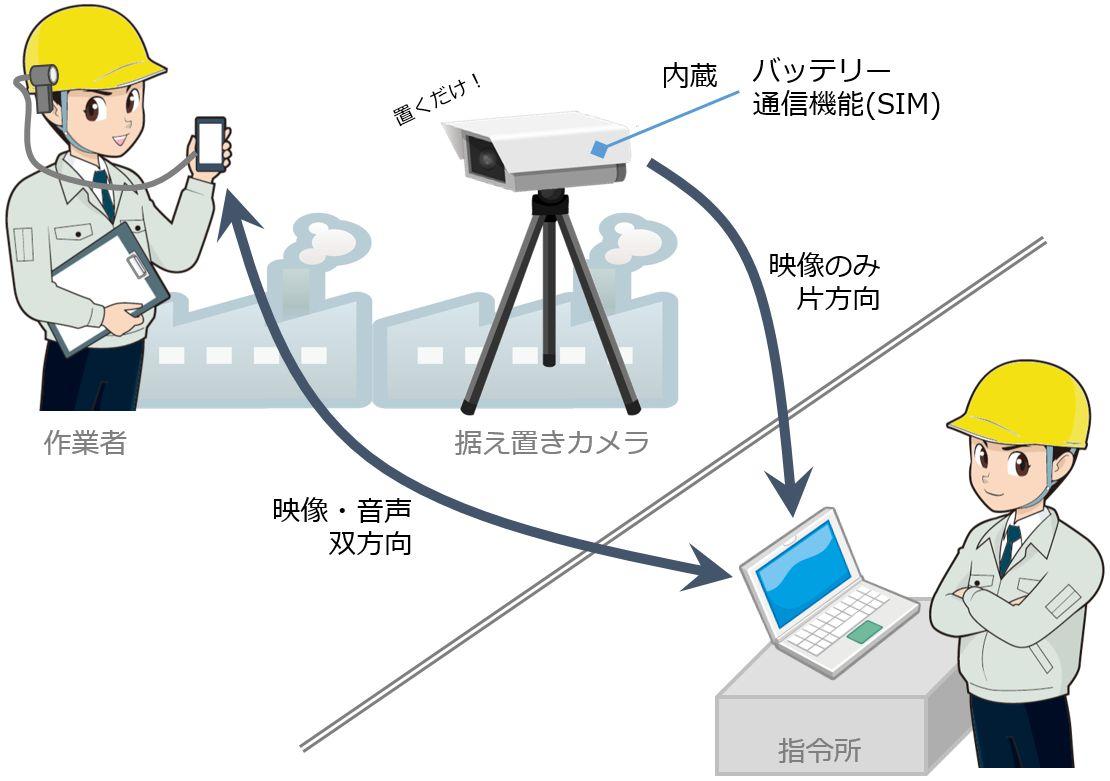 据え置きカメラMCS-BX219概要