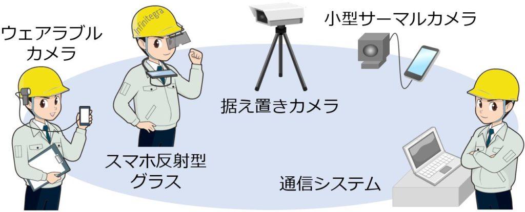 raz.vision概要
